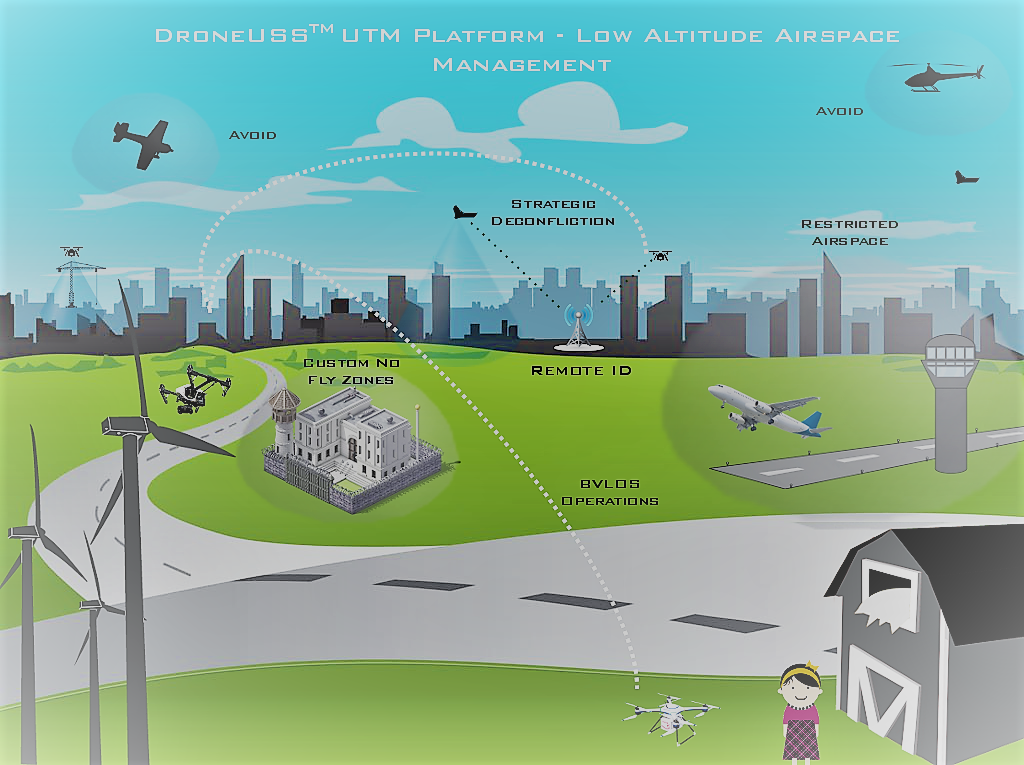 Complete Unmanned Airspace Management