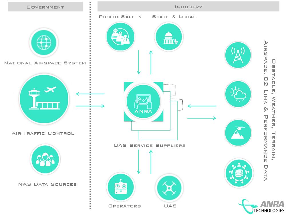 DroneUSS - UTM Architecture