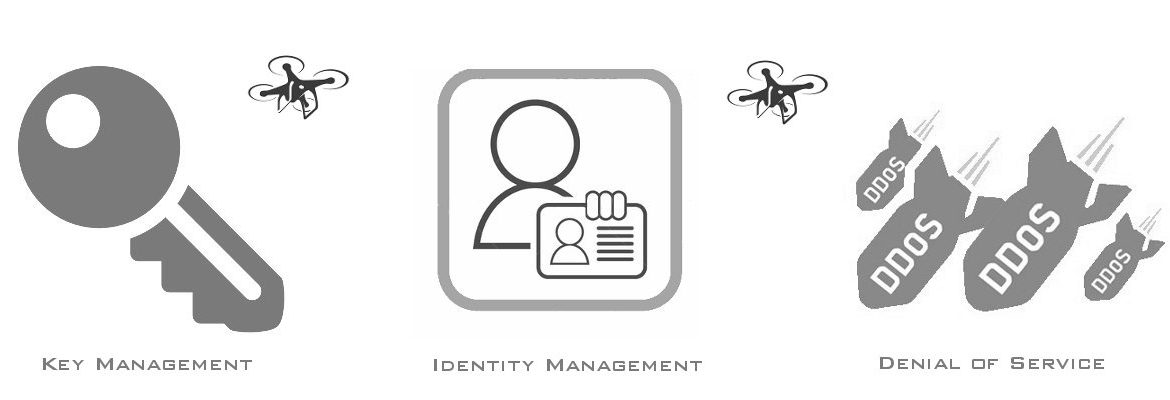 Drones, IoT and Security