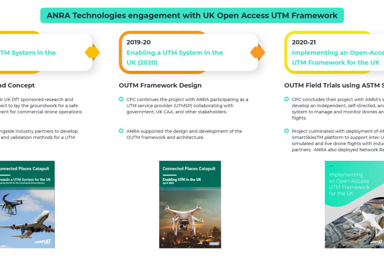 Open Access UTM Timeline